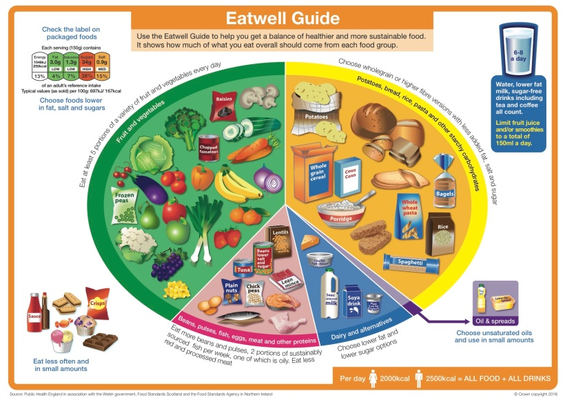 the-eatwell-guide-2016